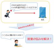 salesforce紹介