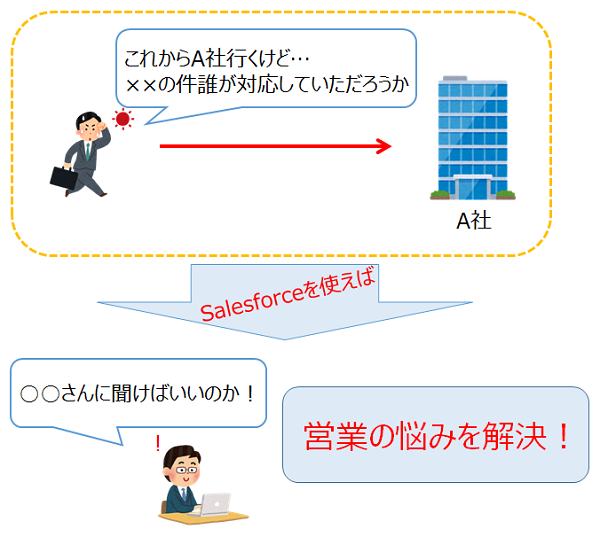 salesforce紹介