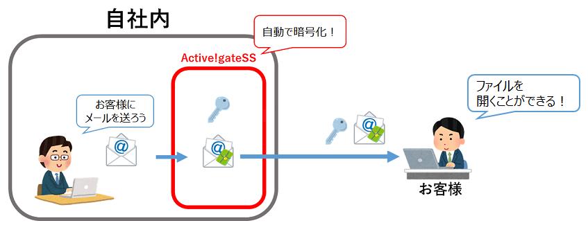 Active!gateSS紹介