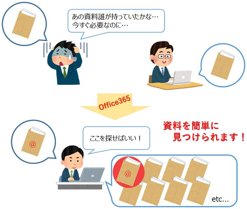 Office365紹介