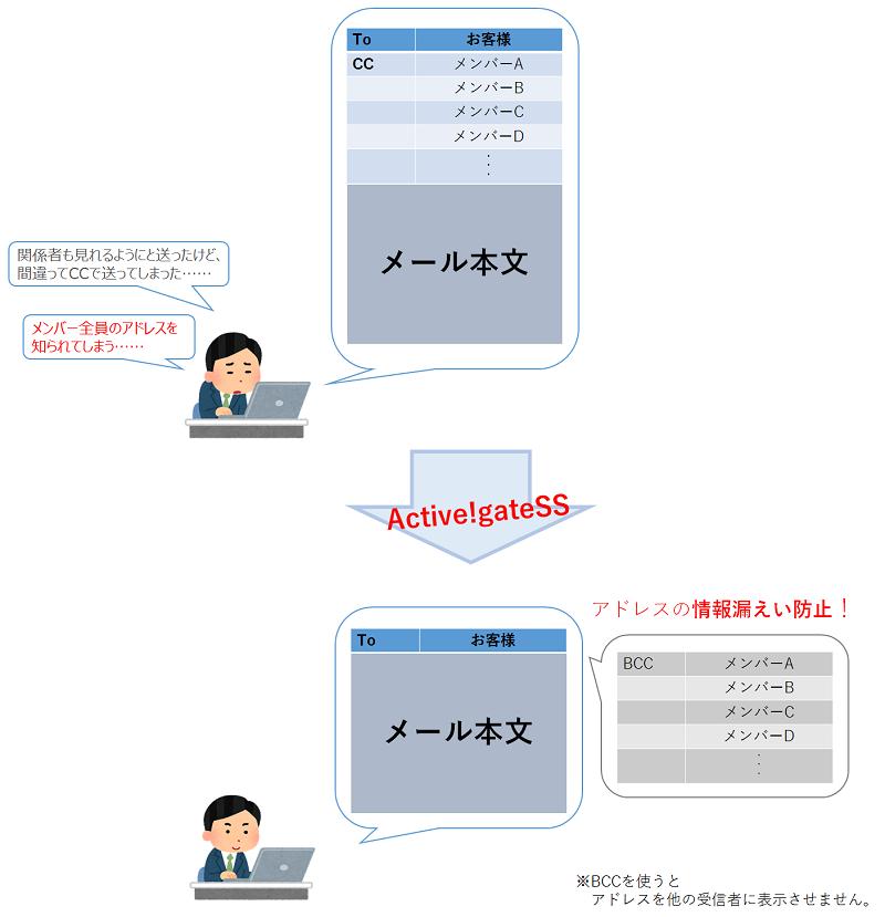 Active!gateSS 紹介